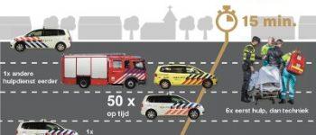 Twente – Politie Twente publiceert maandelijks reactietijden op Facebook
