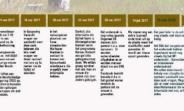 Den Bosch – Gewonde vrouw in Het Bossche Broek (Update)