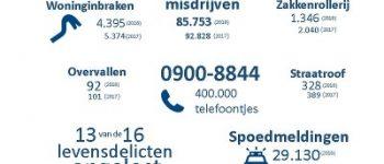 Regio Den Haag – Daling veelvoorkomende criminaliteit zet in 2018 door